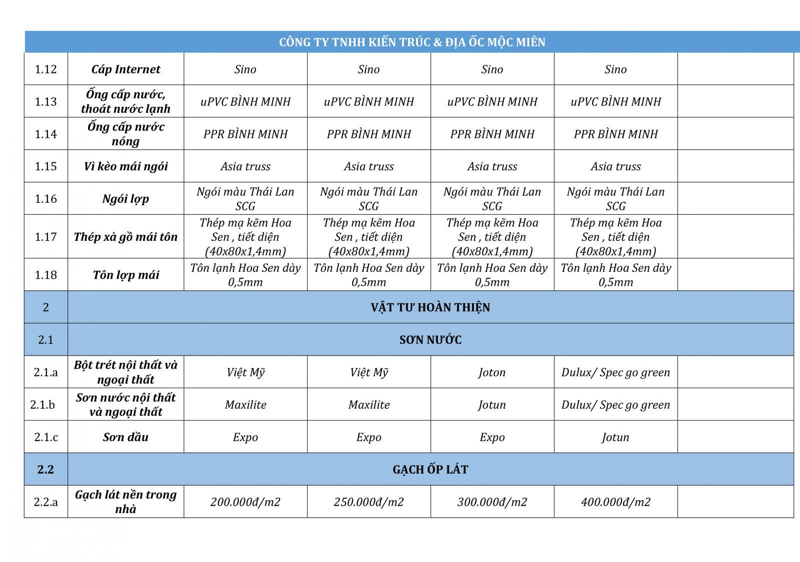 bảng báo giá xây nhà trọn gói ở TpHCM, Bình Dương